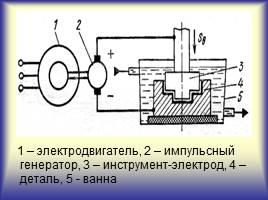 Электрофизические и электрохимические методы обработки материалов видео