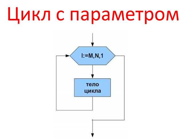 Решение задач цикл параметров решение задач составление проводок баланс