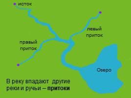 Реки - Части реки, слайд 10