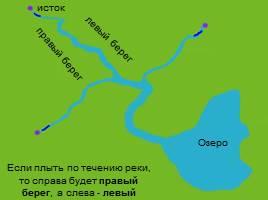 Реки - Части реки, слайд 9